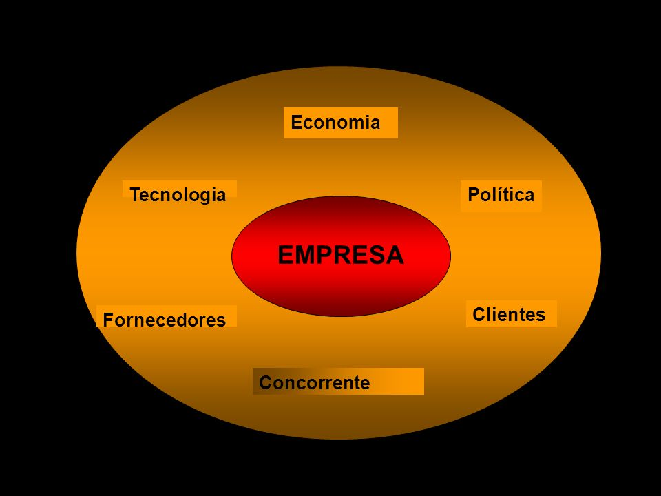 X Xx X x Clientes Concorrente Fornecedores PolíticaTecnologia Economia EMPRES A seguir: EMPRESA