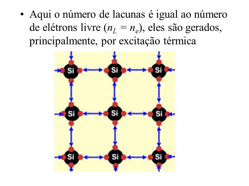 Aqui o número de lacunas é igual ao número de elétrons livre (n L = n e ), eles são gerados, principalmente, por excitação térmica