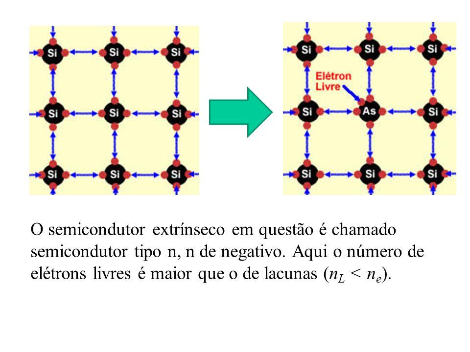 O semicondutor extrínseco em questão é chamado semicondutor tipo n, n de negativo. Aqui o número de elétrons livres é maior que o de lacunas (n L < n