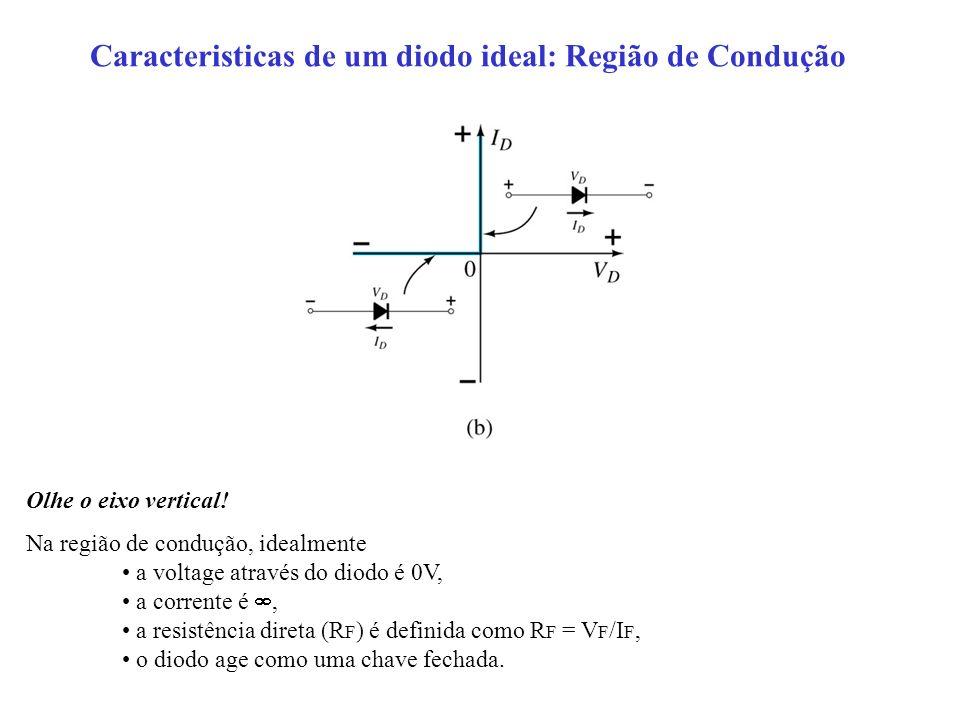 Caracteristicas de um diodo ideal: Região de Condução Olhe o eixo vertical! Na região de condução, idealmente a voltage através do diodo é 0V, a corre