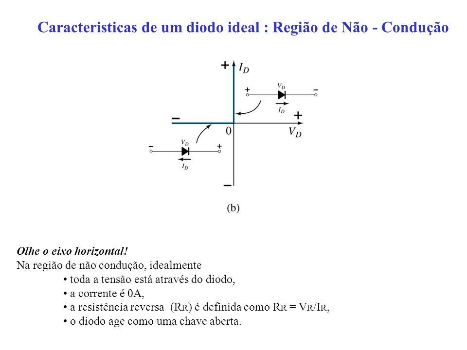 Caracteristicas de um diodo ideal : Região de Não - Condução Olhe o eixo horizontal! Na região de não condução, idealmente toda a tensão está através