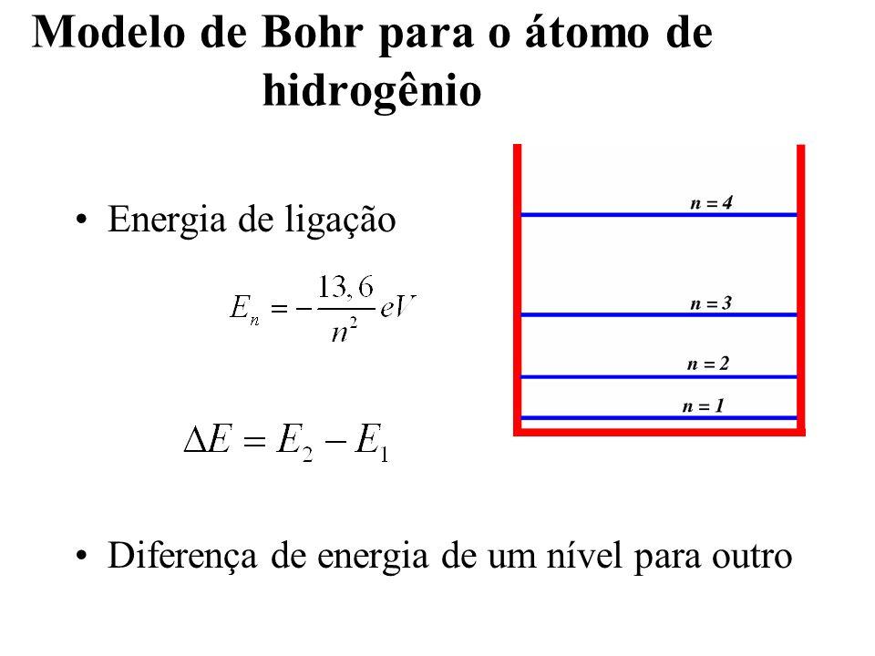 Modelo de Bohr para o átomo de hidrogênio Energia de ligação Diferença de energia de um nível para outro