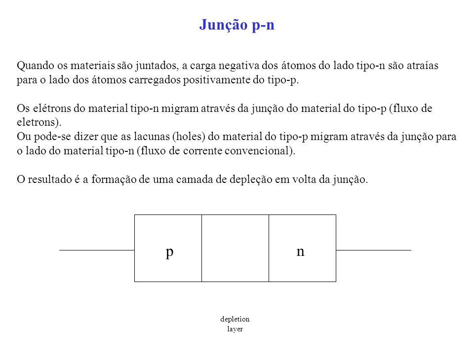 Junção p-n Quando os materiais são juntados, a carga negativa dos átomos do lado tipo-n são atraías para o lado dos átomos carregados positivamente do