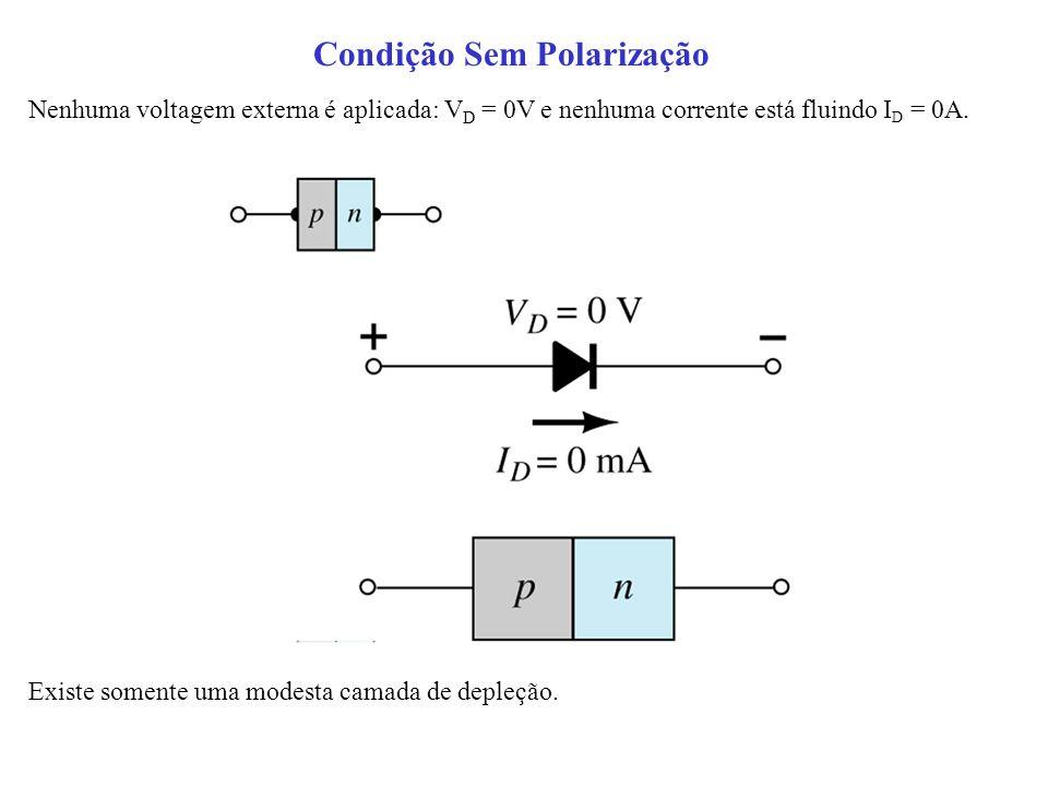 Nenhuma voltagem externa é aplicada: V D = 0V e nenhuma corrente está fluindo I D = 0A. Existe somente uma modesta camada de depleção. Condição Sem Po