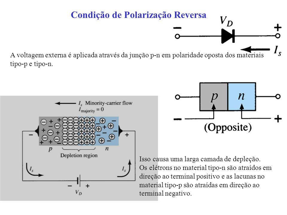 Condição de Polarização Reversa A voltagem externa é aplicada através da junção p-n em polaridade oposta dos materiais tipo-p e tipo-n. Isso causa uma