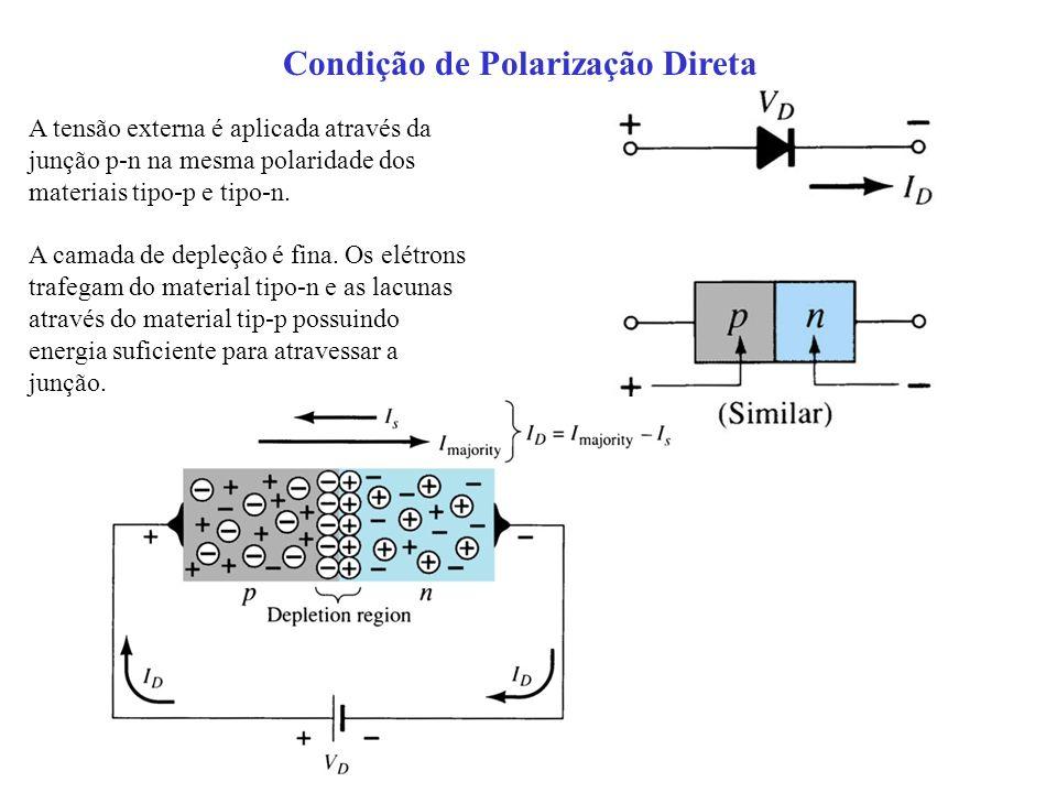 Condição de Polarização Direta A tensão externa é aplicada através da junção p-n na mesma polaridade dos materiais tipo-p e tipo-n. A camada de depleç