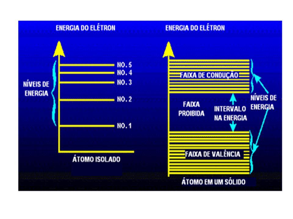 Isolantes, condutores e semicondutores Isolantes: –Mal condutor de eletricidade uma vez que não possui elétrons livres