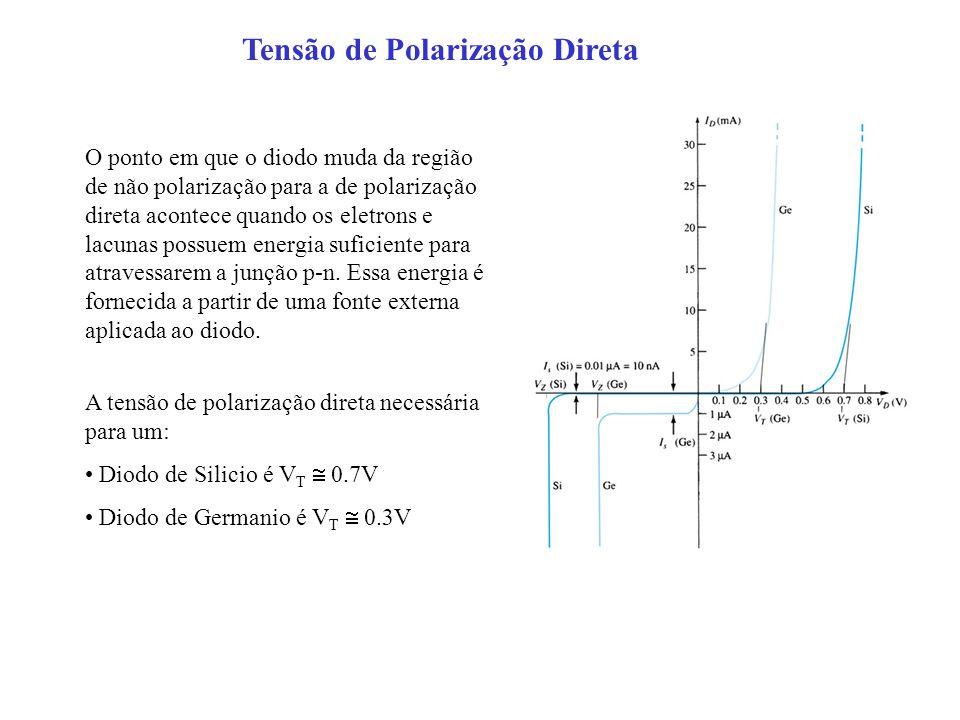 O ponto em que o diodo muda da região de não polarização para a de polarização direta acontece quando os eletrons e lacunas possuem energia suficiente