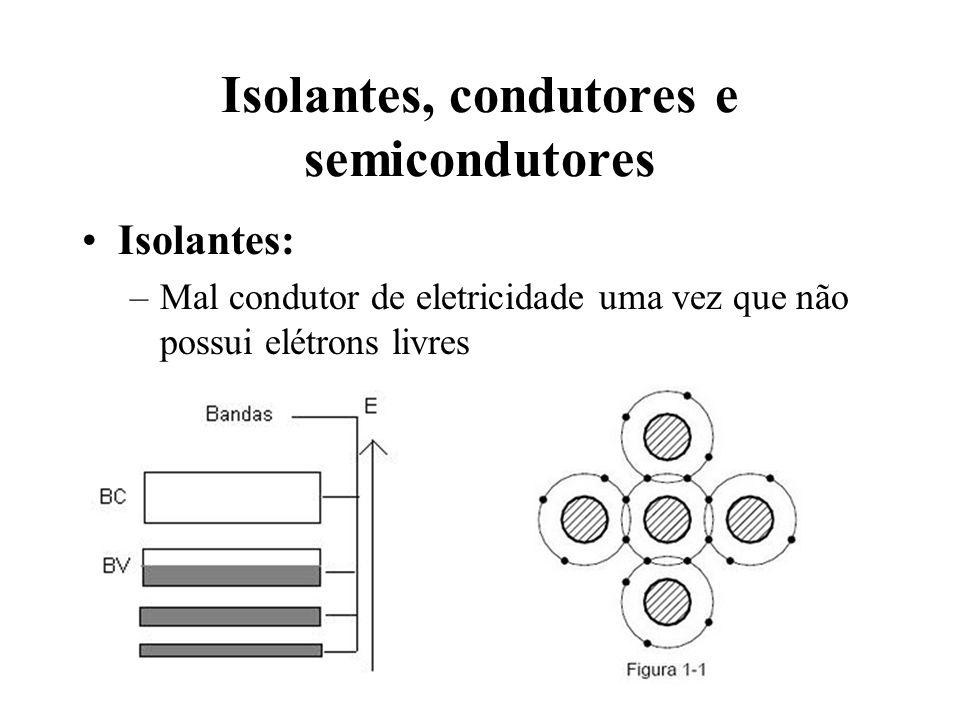 Caracteristicas de um diodo ideal : Região de Não - Condução Olhe o eixo horizontal.