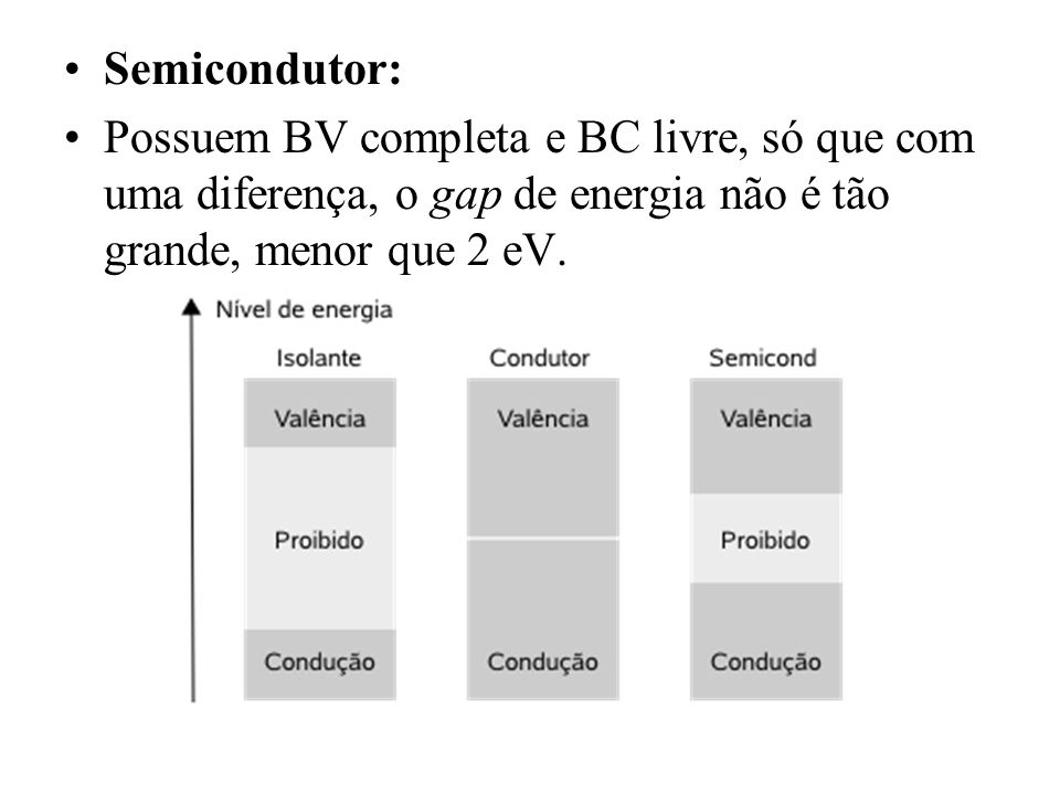 Materiais Semicondutores A condição: ter um gap de energia baixo Temperatura: T = 0 K eles se comportam como isolantes Elétron com energia suficiente: ele deixa para traz uma lacuna (hole) na BV