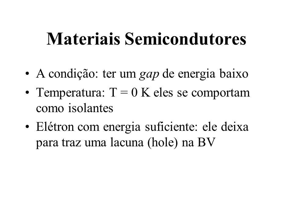 Materiais Semicondutores A condição: ter um gap de energia baixo Temperatura: T = 0 K eles se comportam como isolantes Elétron com energia suficiente: