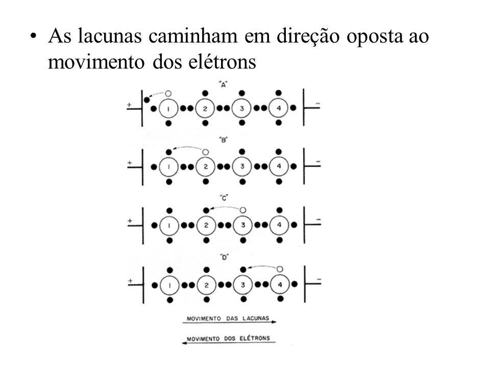 As lacunas caminham em direção oposta ao movimento dos elétrons