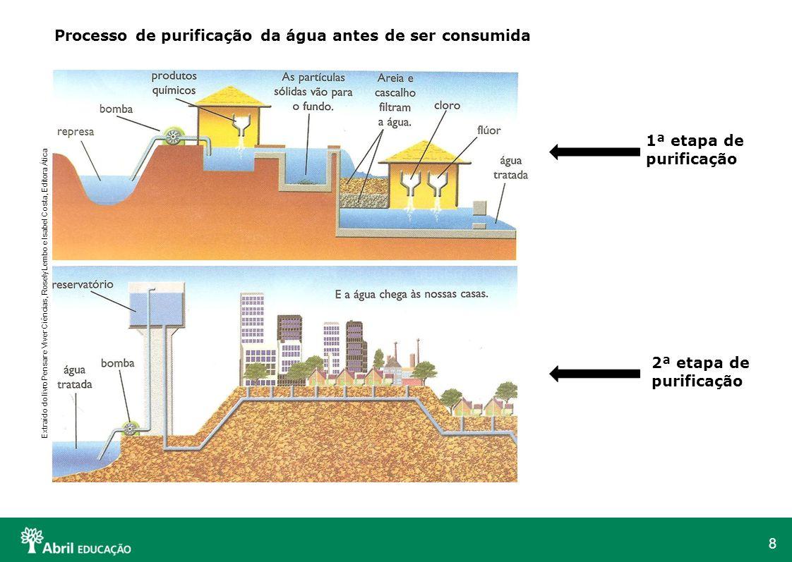 8 Processo de purificação da água antes de ser consumida 1ª etapa de purificação 2ª etapa de purificação Extraído do livro Pensar e Viver Ciências, Ro