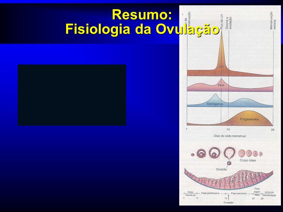 Resumo: Fisiologia da Ovulação