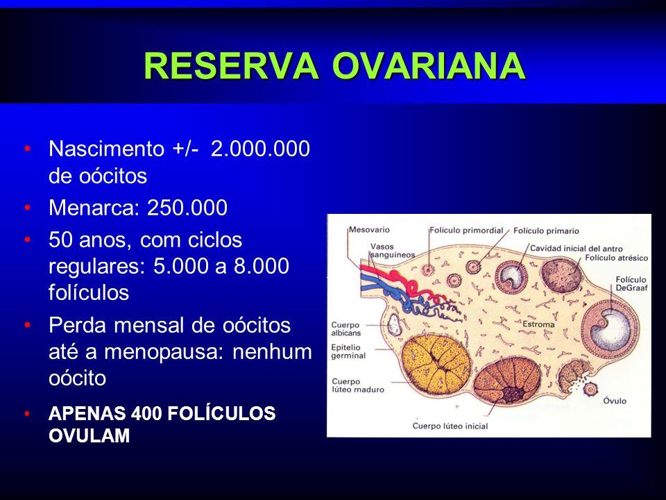 RESERVA OVARIANA Nascimento +/- 2.000.000 de oócitos Menarca: 250.000 50 anos, com ciclos regulares: 5.000 a 8.000 folículos Perda mensal de oócitos a