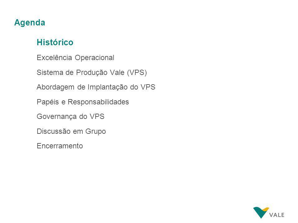 Agenda Histórico Excelência Operacional Sistema de Produção Vale (VPS) Abordagem de Implantação do VPS Papéis e Responsabilidades Governança do VPS Discussão em Grupo Encerramento
