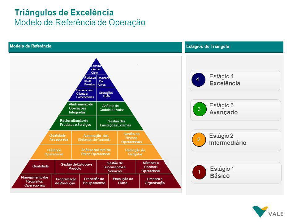 Triângulos de Excelência Modelo de Referência de Manutenção Modelo de Referência Estágios do Triângulo 4 3 2 1 Engenharia de Confiabilidade Prevenção