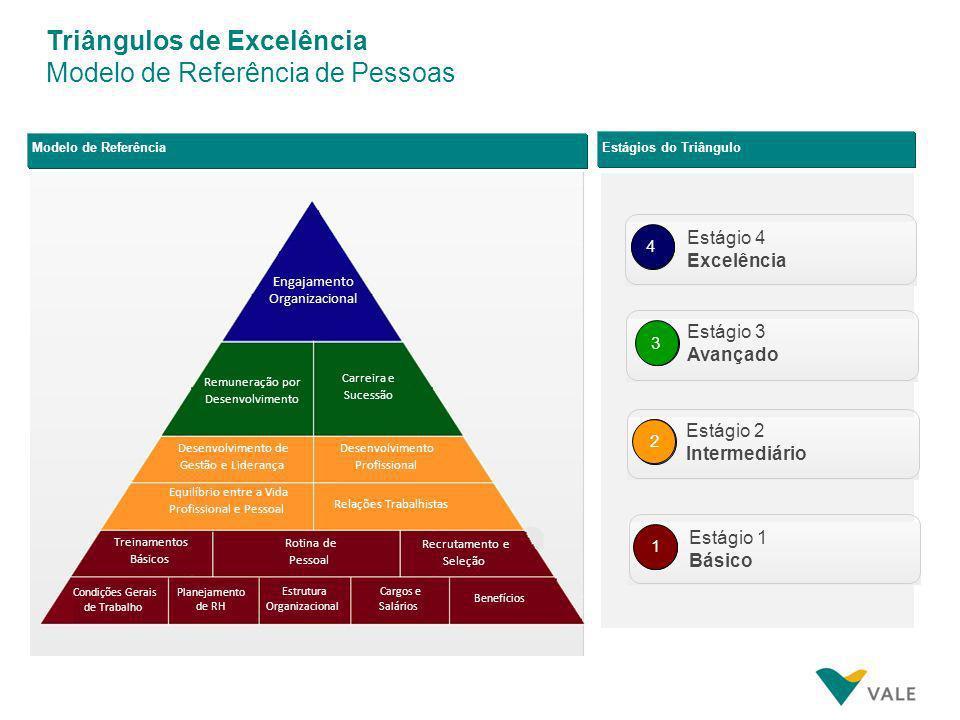Triângulos de Excelência Modelo de Referência de Operação 4 3 2 1 Otimiza ção do Ciclo Redesen ho de Projetos Racional. De Ativos Parceria com Cliente