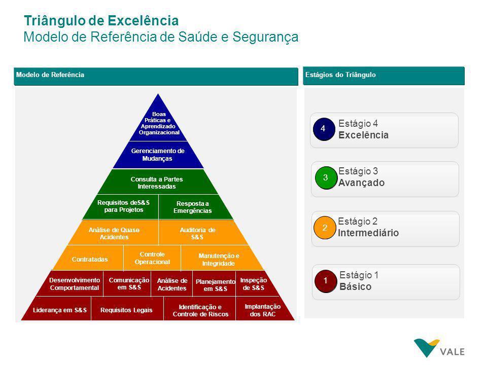 Triângulos de Excelência Modelo de Referência de Pessoas Modelo de Referência Engajamento Organizacional Remuneração por Desenvolvimento Carreira e Su