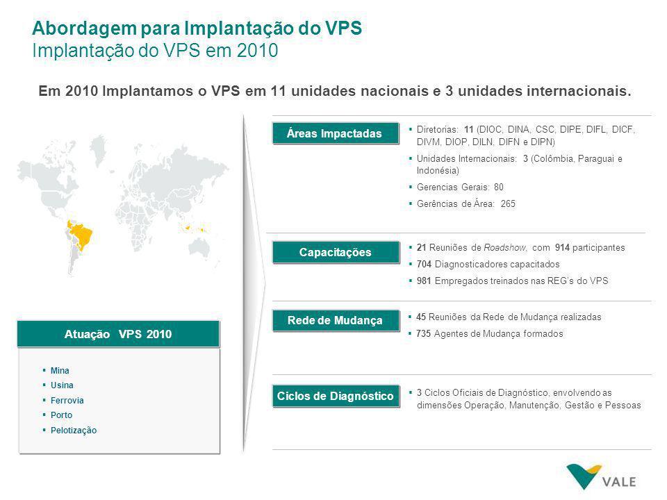 Abordagem para Implantação do VPS Implantação do VPS no Corredor Norte Áreas Impactadas Capacitações Rede de Mudança Ciclos de Diagnóstico Diretorias: