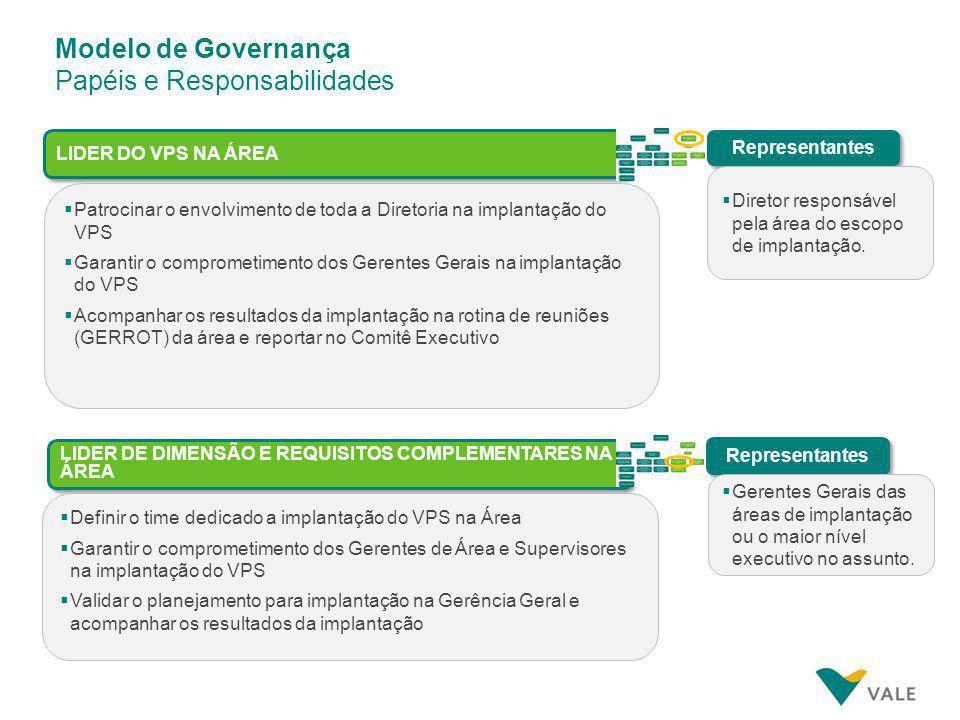 Modelo de Governança Estrutura de Implantação - Organograma Kick-Off do VPS * O Ponto Focal de P&C contará com o apoio dos consultores Deloitte (1 por