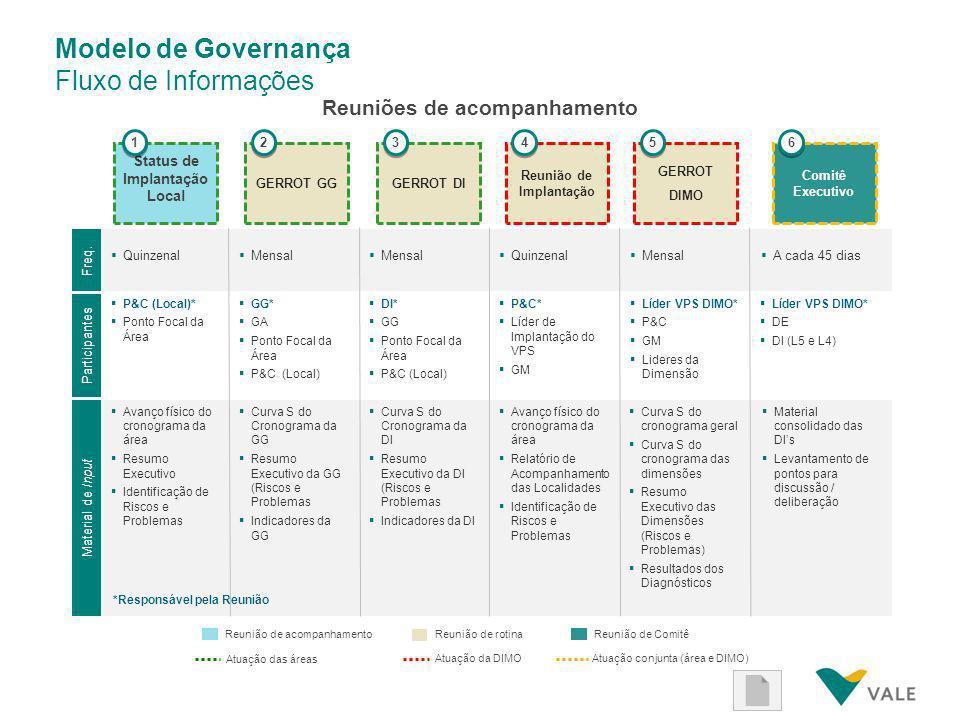Governança do VPS