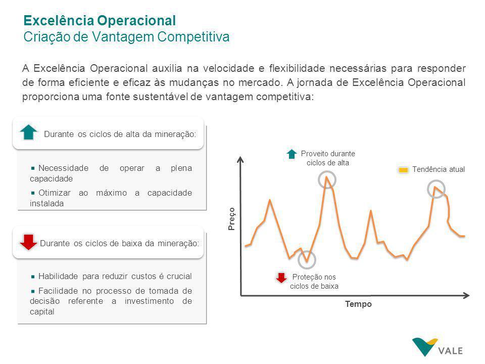Diagnóstico de Excelência O papel do diagnóstico é oferecer uma visão completa do nível de Excelência Operacional da área, através da análise de processos e resultados alcançados, permitindo criar planos de ação para aumentar o nível de Excelência.