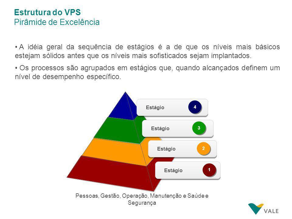 Sistema de Produção Vale – VPS O Conceito do VPS Metodologias e padrões claramente definidos Análises e tomadas de ações baseadas em fatos e dados e v