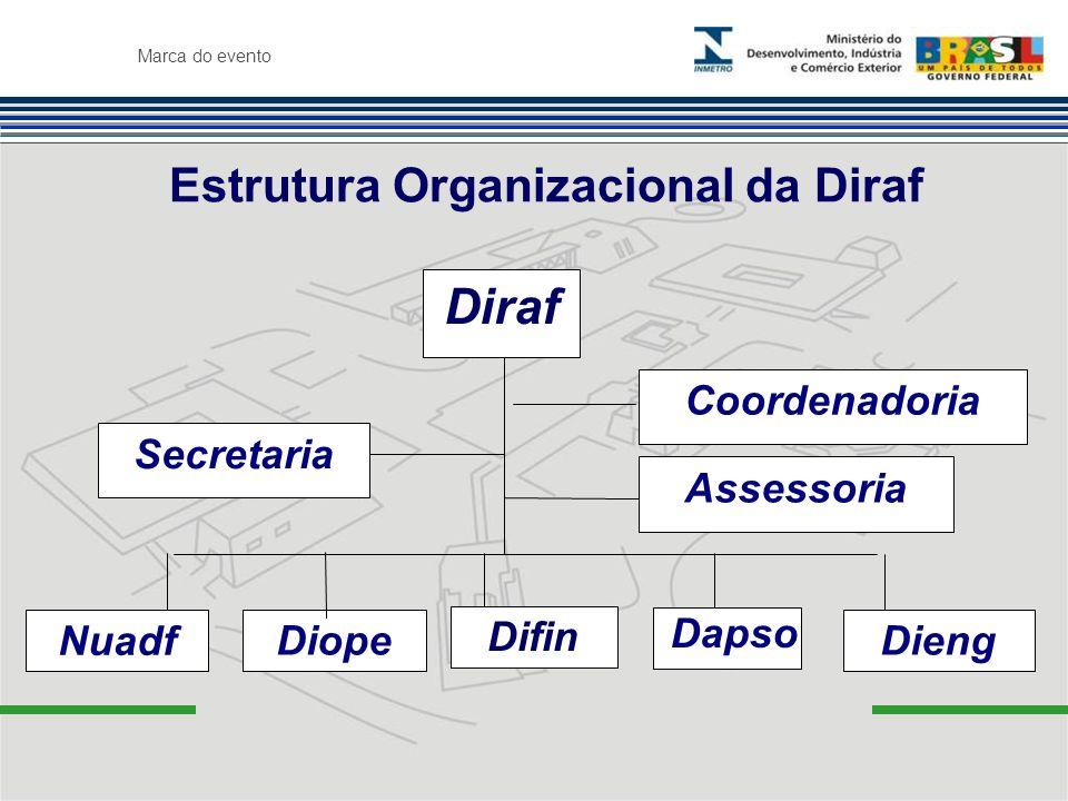 Marca do evento Estrutura Organizacional da Diraf Diraf Dieng Nuadf Secretaria Assessoria Coordenadoria Diope Difin Dapso
