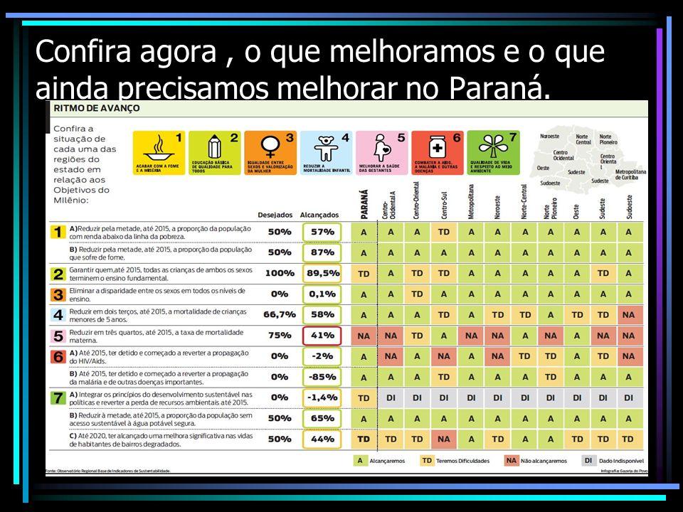 Confira agora, o que melhoramos e o que ainda precisamos melhorar no Paraná.
