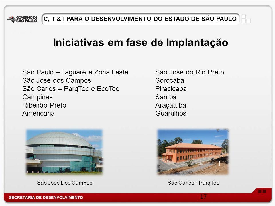 Iniciativas em fase de Implantação São Paulo – Jaguaré e Zona Leste São José dos Campos São Carlos – ParqTec e EcoTec Campinas Ribeirão Preto American