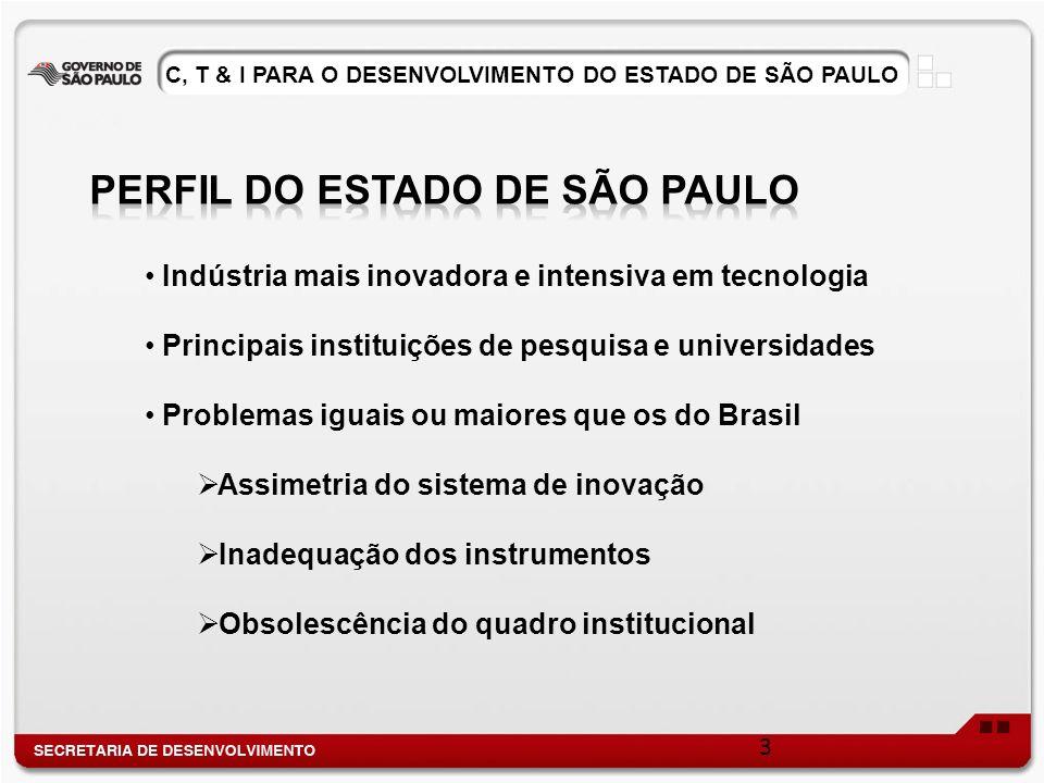 Indústria mais inovadora e intensiva em tecnologia Principais instituições de pesquisa e universidades Problemas iguais ou maiores que os do Brasil Assimetria do sistema de inovação Inadequação dos instrumentos Obsolescência do quadro institucional 3 C, T & I PARA O DESENVOLVIMENTO DO ESTADO DE SÃO PAULO