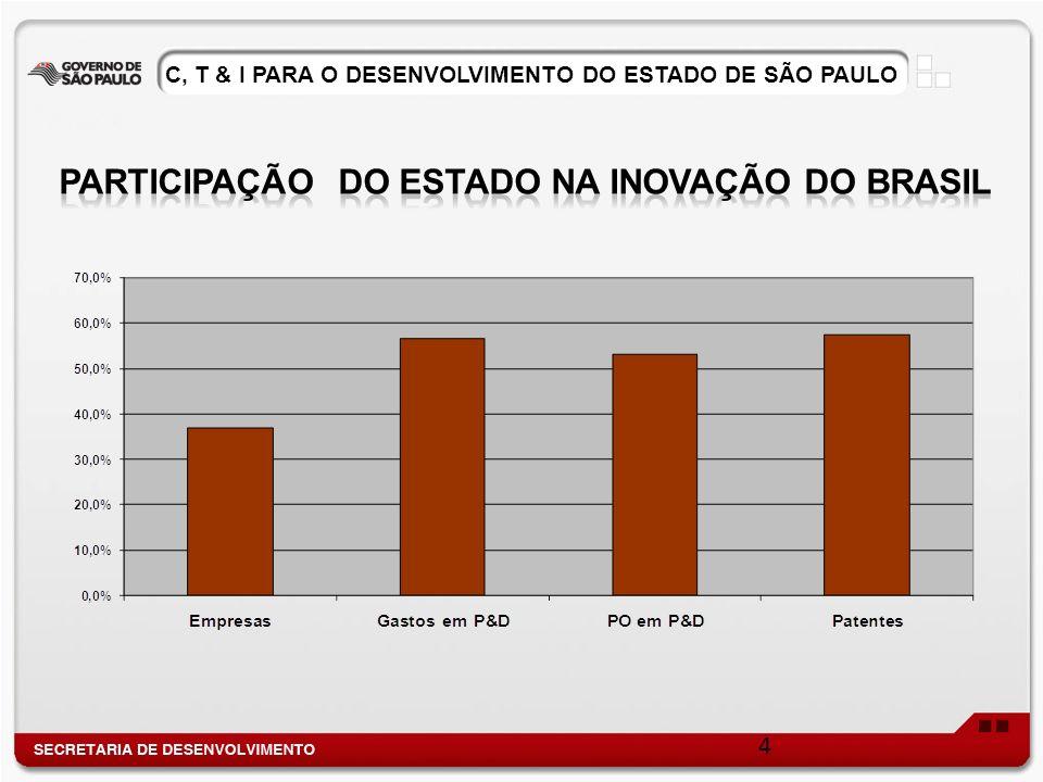 C, T & I PARA O DESENVOLVIMENTO DO ESTADO DE SÃO PAULO Integração dos Parques, Empresas Instaladas e Centros de Conhecimento que apóiam os Parques.