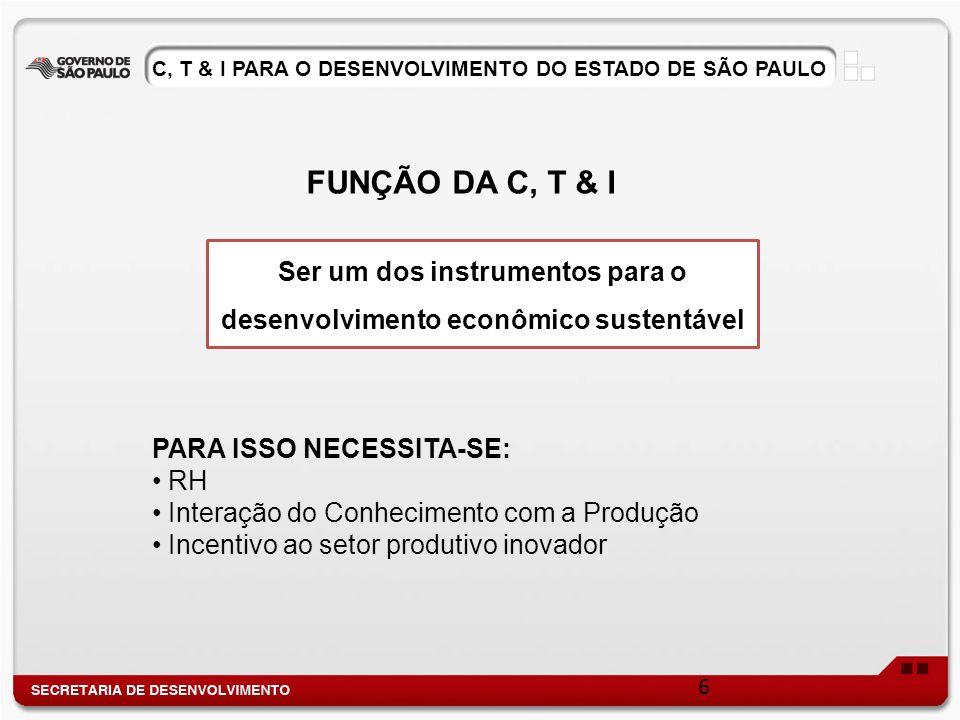 Ser um dos instrumentos para o desenvolvimento econômico sustentável FUNÇÃO DA C, T & I PARA ISSO NECESSITA-SE: RH Interação do Conhecimento com a Pro