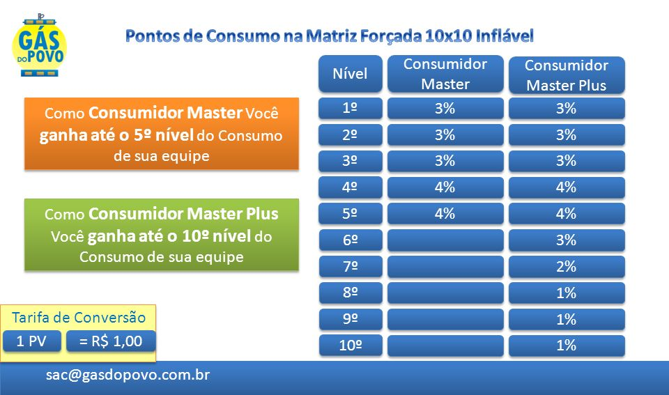 Nível Clientes Consumidores Total 1 1 10 R$ 1,50 2 2 100 R$ 15,00 3 3 1000 R$ 150,00 4 4 10.000 R$ 2.000,00 5 5 100.000 R$ 20.000,00 R$ 22.166,50 Total sac@gasdopovo.com.br = R$ 1,00 1 PV Tarifa de Conversão Consumidores Masters e Plus 10 100 1000 10.000 100.000 Bônus 3% 4% Veja a seguir uma Projeção somente até o 5º nível, em um exemplo de consumo médio mensal por pessoa de R$ 100,00 e um desconto médio de 5%.