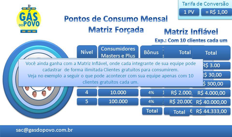 Nível Clientes Consumidores Total 1 1 10 R$ 1,50 2 2 100 R$ 15,00 3 3 1000 R$ 150,00 4 4 10.000 R$ 2.000,00 5 5 100.000 R$ 20.000,00 R$ 22.166,50 Tota