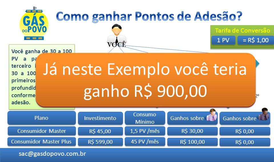 1º sac@gasdopovo.com.br Plano Consumidor Master Consumidor Master Plus VOCÊ Investimento R$ 45,00 R$ 599,00 R$ 30,00 R$ 100,00 Ganhos sobre R$ 0,00 Ga