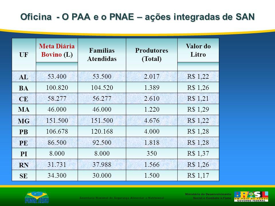 Secretaria Nacional de Segurança Alimentar e Nutricional Oficina - O PAA e o PNAE – ações integradas de SAN UF Meta Diária Bovino (L) Famílias Atendid