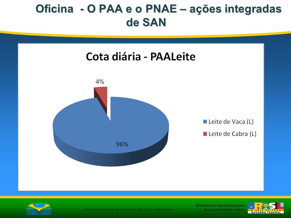 Secretaria Nacional de Segurança Alimentar e Nutricional Oficina - O PAA e o PNAE – ações integradas de SAN Oficina - O PAA e o PNAE – ações integrada