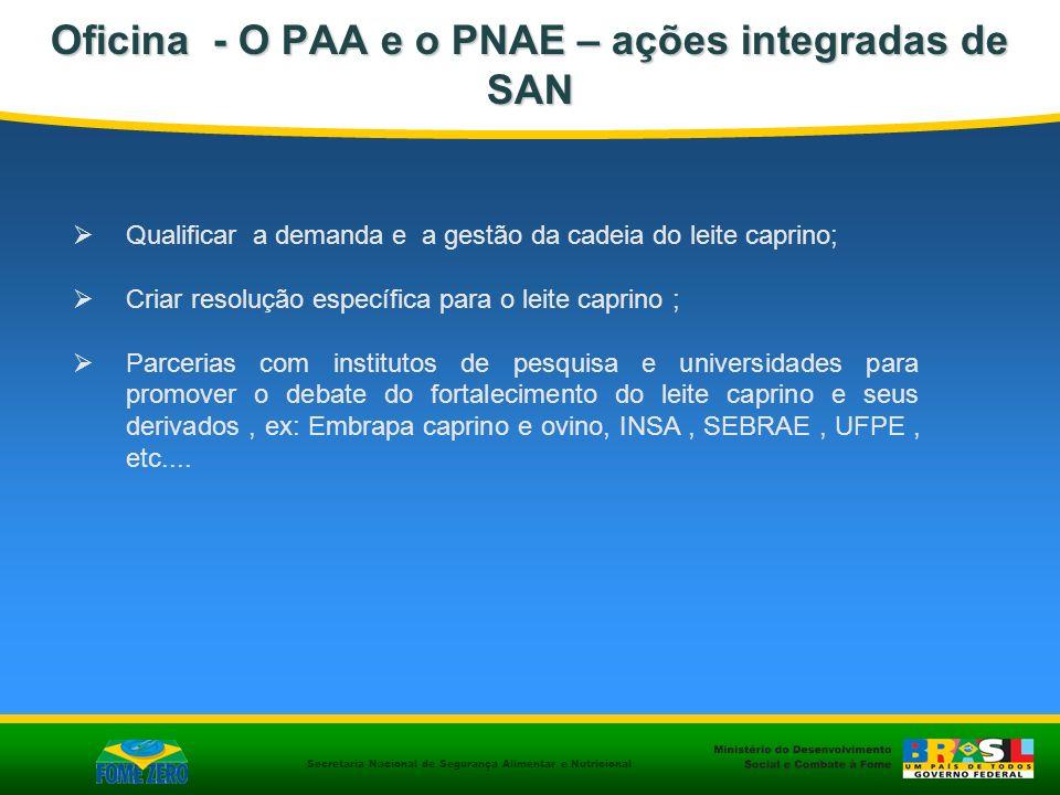 Secretaria Nacional de Segurança Alimentar e Nutricional Oficina - O PAA e o PNAE – ações integradas de SAN Qualificar a demanda e a gestão da cadeia