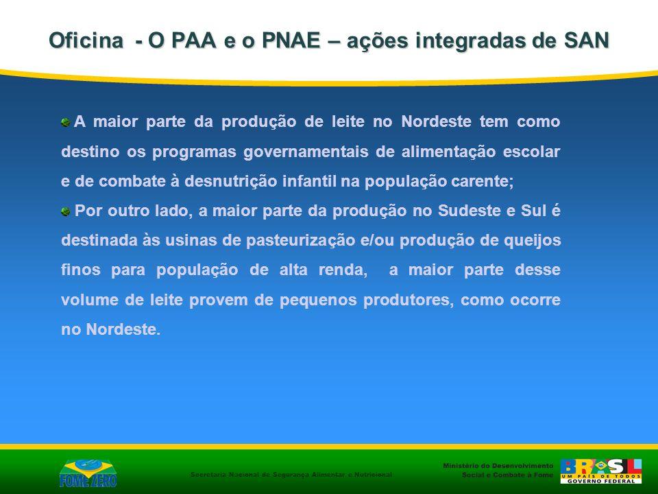 Secretaria Nacional de Segurança Alimentar e Nutricional Oficina - O PAA e o PNAE – ações integradas de SAN A maior parte da produção de leite no Nord
