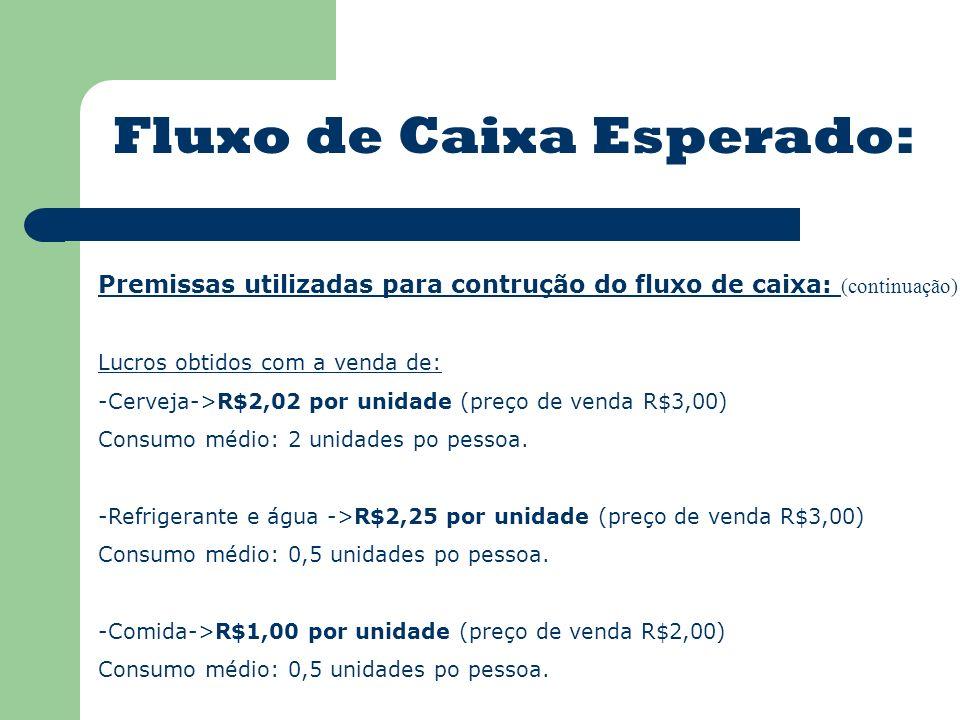 Fluxo de Caixa Esperado: Premissas utilizadas para contrução do fluxo de caixa: (continuação) Lucros obtidos com a venda de: -Cerveja->R$2,02 por unidade (preço de venda R$3,00) Consumo médio: 2 unidades po pessoa.