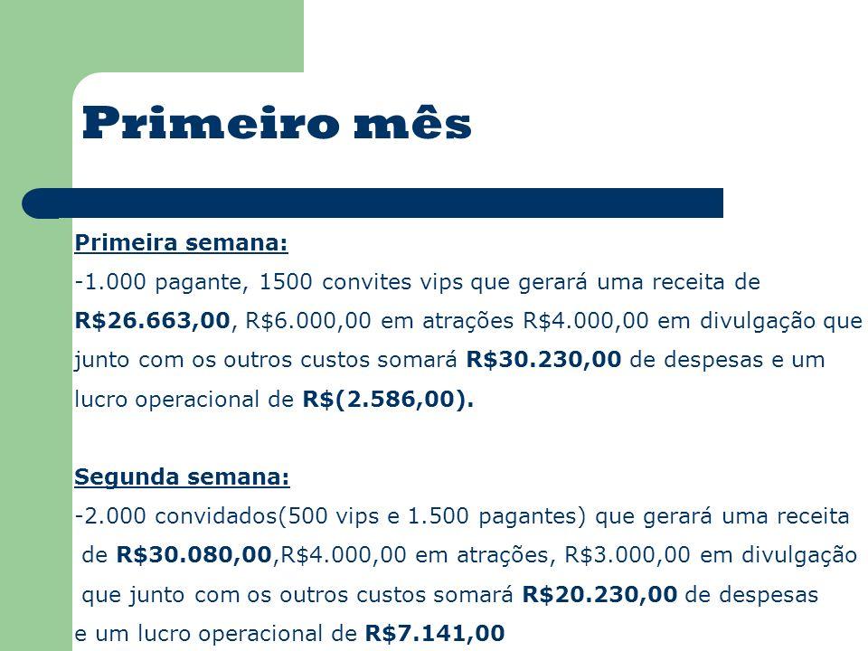 Primeira semana: -1.000 pagante, 1500 convites vips que gerará uma receita de R$26.663,00, R$6.000,00 em atrações R$4.000,00 em divulgação que junto com os outros custos somará R$30.230,00 de despesas e um lucro operacional de R$(2.586,00).