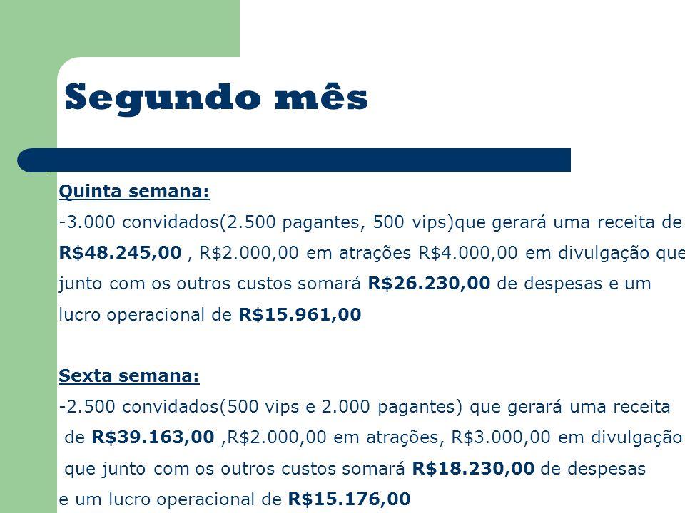 Quinta semana: -3.000 convidados(2.500 pagantes, 500 vips)que gerará uma receita de R$48.245,00, R$2.000,00 em atrações R$4.000,00 em divulgação que junto com os outros custos somará R$26.230,00 de despesas e um lucro operacional de R$15.961,00 Sexta semana: -2.500 convidados(500 vips e 2.000 pagantes) que gerará uma receita de R$39.163,00,R$2.000,00 em atrações, R$3.000,00 em divulgação que junto com os outros custos somará R$18.230,00 de despesas e um lucro operacional de R$15.176,00