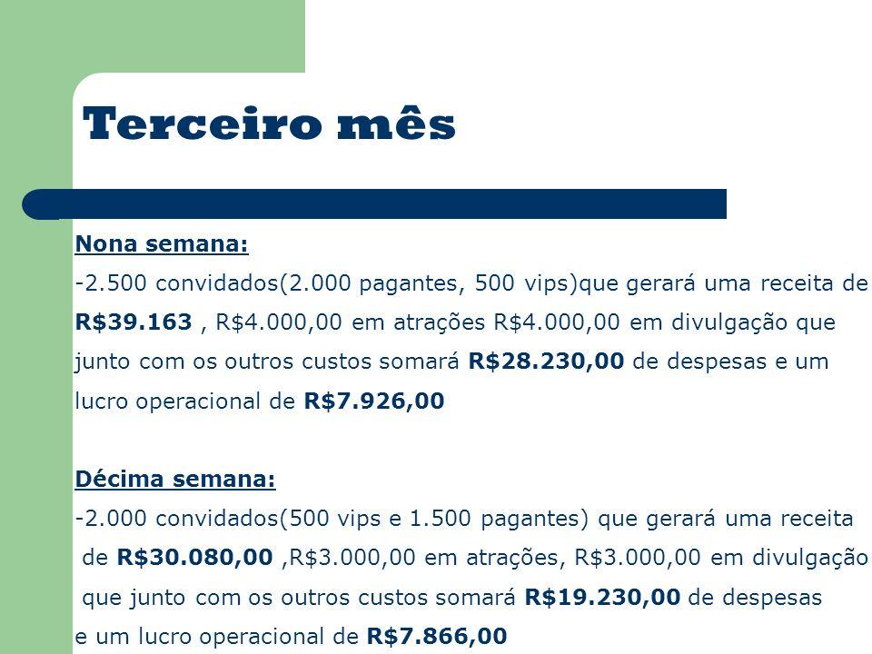 Nona semana: -2.500 convidados(2.000 pagantes, 500 vips)que gerará uma receita de R$39.163, R$4.000,00 em atrações R$4.000,00 em divulgação que junto com os outros custos somará R$28.230,00 de despesas e um lucro operacional de R$7.926,00 Décima semana: -2.000 convidados(500 vips e 1.500 pagantes) que gerará uma receita de R$30.080,00,R$3.000,00 em atrações, R$3.000,00 em divulgação que junto com os outros custos somará R$19.230,00 de despesas e um lucro operacional de R$7.866,00