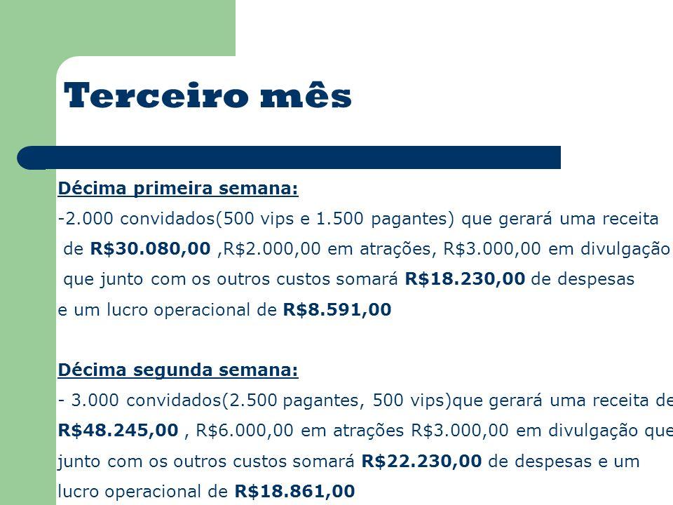 Terceiro mês Décima primeira semana: -2.000 convidados(500 vips e 1.500 pagantes) que gerará uma receita de R$30.080,00,R$2.000,00 em atrações, R$3.000,00 em divulgação que junto com os outros custos somará R$18.230,00 de despesas e um lucro operacional de R$8.591,00 Décima segunda semana: - 3.000 convidados(2.500 pagantes, 500 vips)que gerará uma receita de R$48.245,00, R$6.000,00 em atrações R$3.000,00 em divulgação que junto com os outros custos somará R$22.230,00 de despesas e um lucro operacional de R$18.861,00