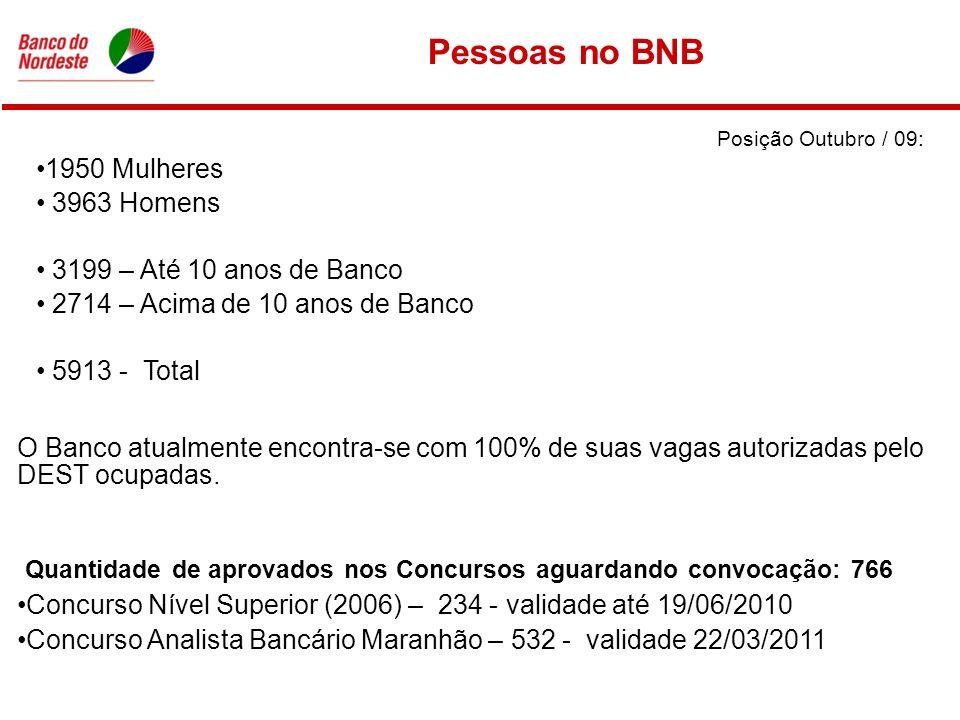 Pessoas no BNB Posição Outubro / 09: 1950 Mulheres 3963 Homens 3199 – Até 10 anos de Banco 2714 – Acima de 10 anos de Banco 5913 - Total O Banco atualmente encontra-se com 100% de suas vagas autorizadas pelo DEST ocupadas.