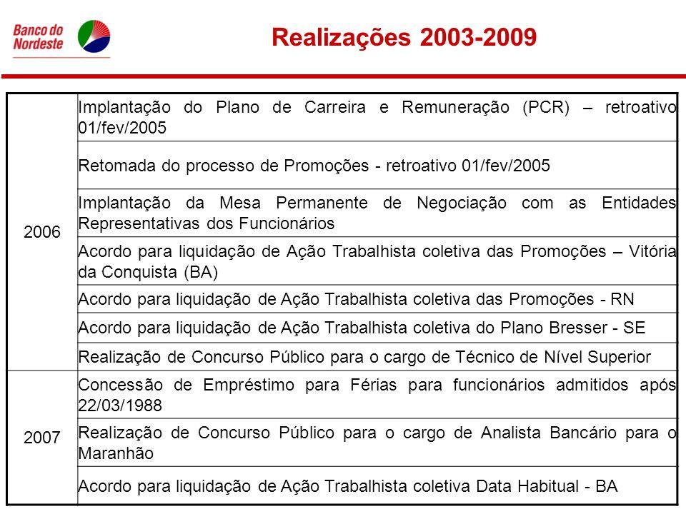Realizações 2003-2009 2006 Implantação do Plano de Carreira e Remuneração (PCR) – retroativo 01/fev/2005 Retomada do processo de Promoções - retroativo 01/fev/2005 Implantação da Mesa Permanente de Negociação com as Entidades Representativas dos Funcionários Acordo para liquidação de Ação Trabalhista coletiva das Promoções – Vitória da Conquista (BA) Acordo para liquidação de Ação Trabalhista coletiva das Promoções - RN Acordo para liquidação de Ação Trabalhista coletiva do Plano Bresser - SE Realização de Concurso Público para o cargo de Técnico de Nível Superior 2007 Concessão de Empréstimo para Férias para funcionários admitidos após 22/03/1988 Realização de Concurso Público para o cargo de Analista Bancário para o Maranhão Acordo para liquidação de Ação Trabalhista coletiva Data Habitual - BA