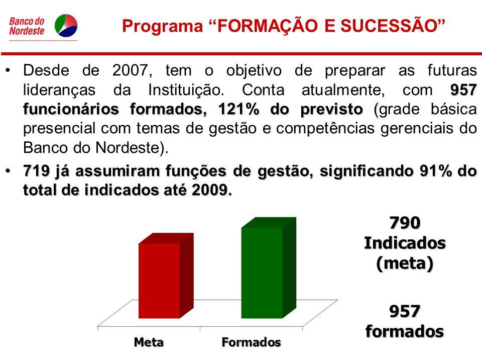 Programa FORMAÇÃO E SUCESSÃO 957 funcionários formados, 121% do previsto (Desde de 2007, tem o objetivo de preparar as futuras lideranças da Instituição.