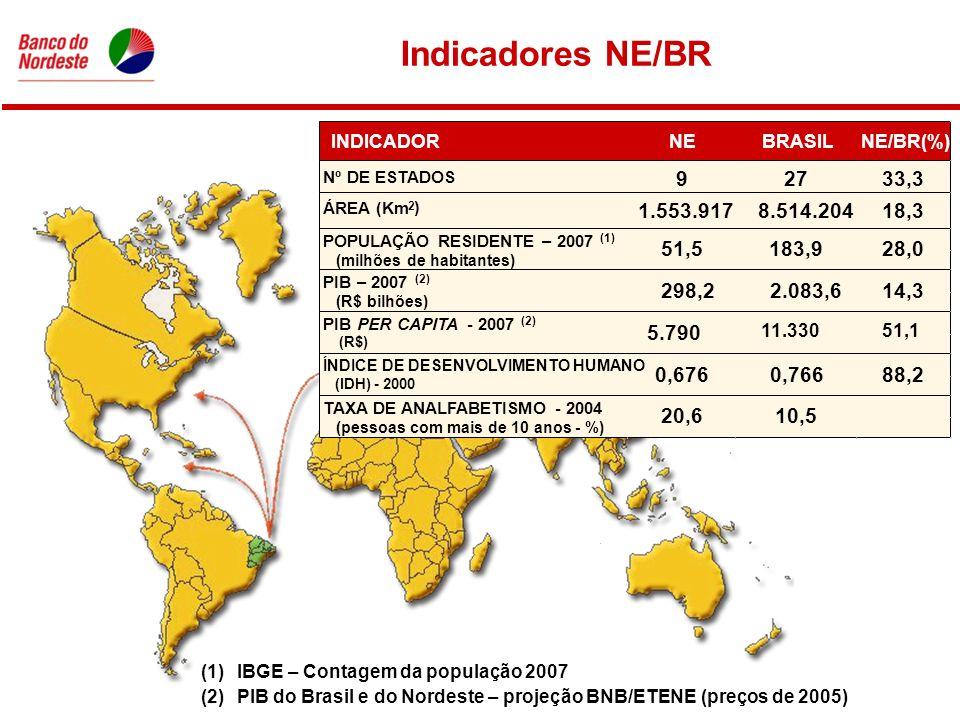 Indicadores NE/BR (1)IBGE – Contagem da população 2007 (2)PIB do Brasil e do Nordeste – projeção BNB/ETENE (preços de 2005) INDICADORNEBRASILNE/BR(%) Nº DE ESTADOS 92733,3 ÁREA (Km 2 ) 1.553.9178.514.20418,3 POPULAÇÃO RESIDENTE – 2007 (1) (milhões de habitantes) PIB – 2007 (2) (R$ bilhões) PIB PER CAPITA- 2007 (2) (R$) ÍNDICE DE DESENVOLVIMENTO HUMANO (IDH) - 2000 TAXA DE ANALFABETISMO - 2004 (pessoas com mais de 10 anos - %) 51,5183,928,0 298,22.083,614,3 5.790 11.33051,1 20,610,5 0,6760,76688,2